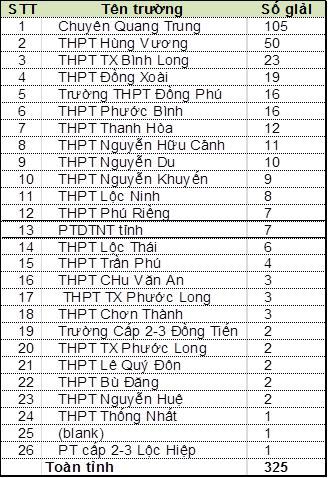 Bảng thống kê xếp hạng trường THPT theo số giải